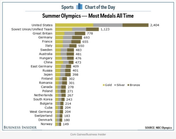 chartmedals