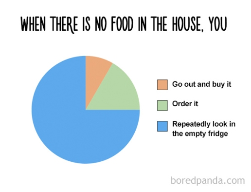 funny-food-charts-50-57ebba393c2c7__605